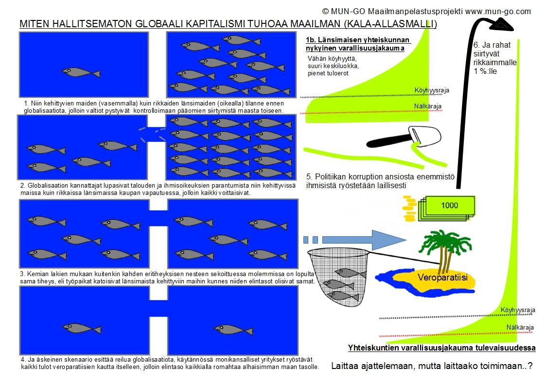 MUN-GO - HALLITSEMATON GLOBAALI KAPITALISMI JA MITEN SE TUHOAA MAAILMAN (KALA-ALLASMALLI)